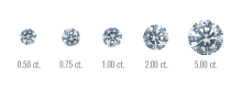 Diamond Size Guide