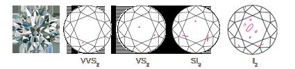 Diamond Clarity Example